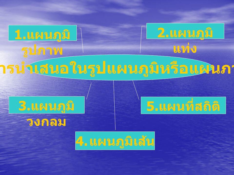การนำเสนอในรูปแผนภูมิหรือแผนภาพ 1. แผนภูมิ รูปภาพ 2. แผนภูมิ แท่ง 3. แผนภูมิ วงกลม 5. แผนที่สถิติ 4. แผนภูมิเส้น