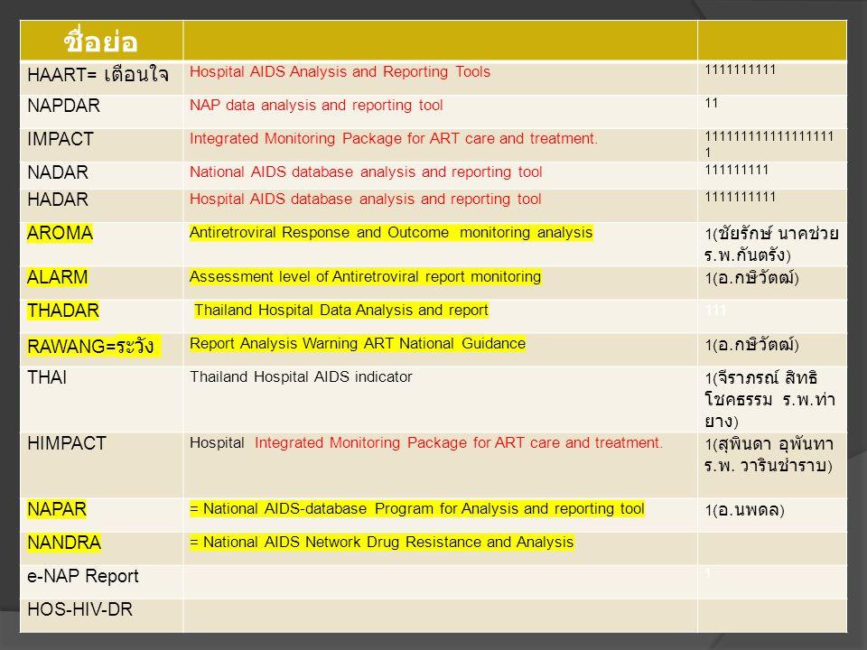 ชื่อโปรแกรม ชื่อย่อ HAART= เตือนใจ Hospital AIDS Analysis and Reporting Tools 1111111111 NAPDAR NAP data analysis and reporting tool 11 IMPACT Integra