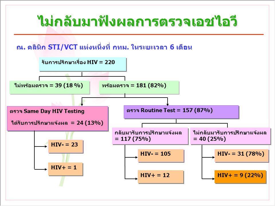 ไม่กลับมาฟังผลการตรวจเอชไอวี ณ. คลินิก STI/VCT แห่งหนึ่งที่ กทม. ในระยะเวลา 6 เดือน กลับมารับการปรึกษาแจ้งผล = 117 (75%) HIV- = 105 HIV- = 31 (78%) รั