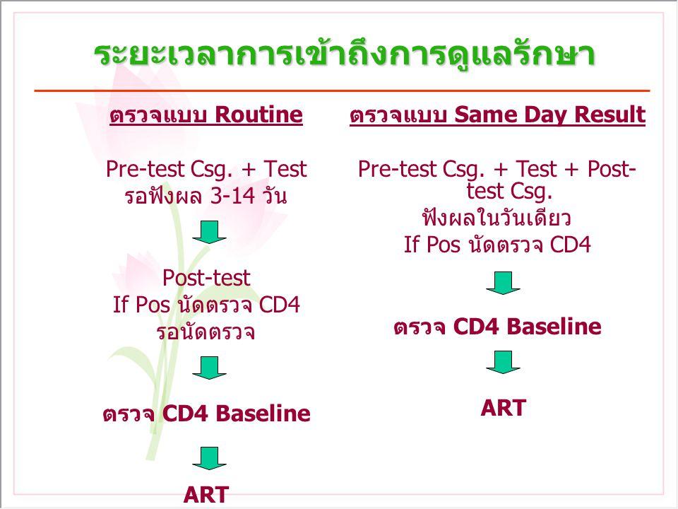 ระยะเวลาการเข้าถึงการดูแลรักษา ตรวจแบบ Routine Pre-test Csg. + Test รอฟังผล 3-14 วัน Post-test If Pos นัดตรวจ CD4 รอนัดตรวจ ตรวจ CD4 Baseline ART ตรวจ