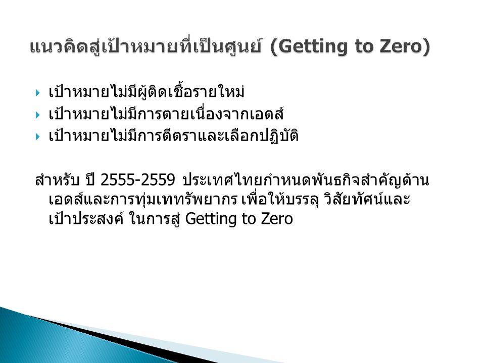  เป้าหมายไม่มีผู้ติดเชื้อรายใหม่  เป้าหมายไม่มีการตายเนื่องจากเอดส์  เป้าหมายไม่มีการตีตราและเลือกปฏิบัติ สำหรับ ปี 2555-2559 ประเทศไทยกำหนดพันธกิจสำคัญด้าน เอดส์และการทุ่มเททรัพยากร เพื่อให้บรรลุ วิสัยทัศน์และ เป้าประสงค์ ในการสู่ Getting to Zero