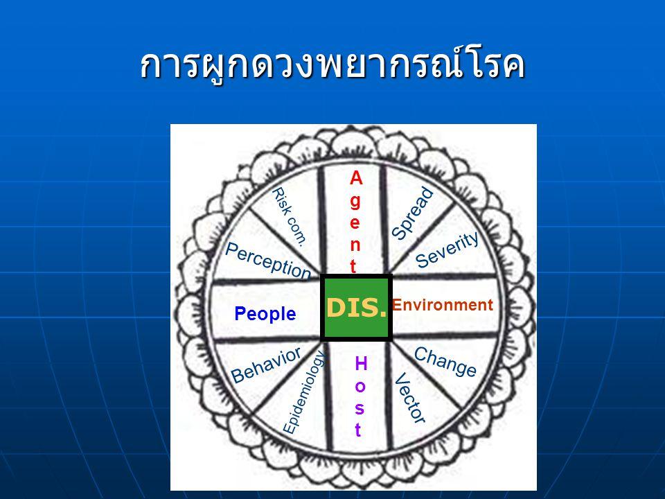 AgentAgent Environment HostHost People Spread Severity Change Vector Epidemiology Behavior Perception Risk com. DIS. การผูกดวงพยากรณ์โรค