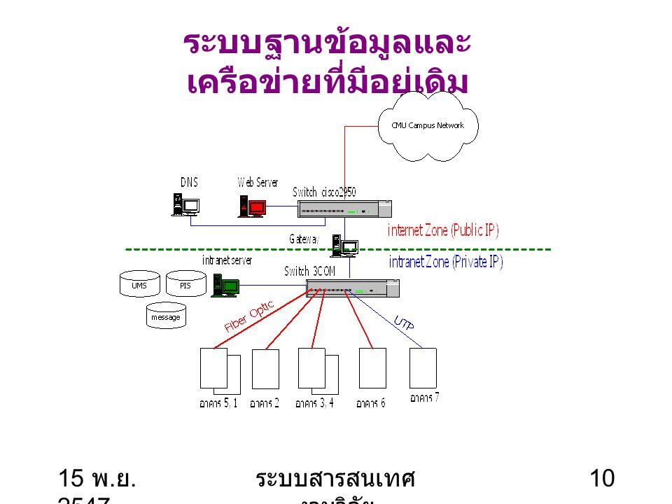 15 พ. ย. 2547 ระบบสารสนเทศ งานวิจัย 11 การออกแบบ ระบบ ฐานข้อมูลและเครือข่าย 5. การ ออกแบบ