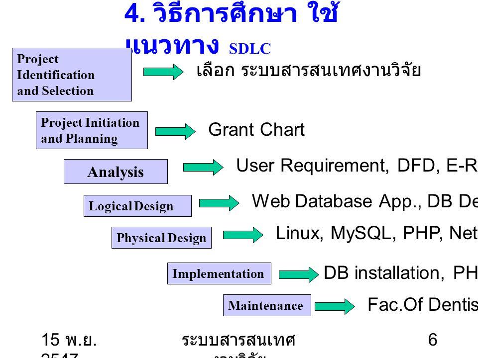 15 พ. ย. 2547 ระบบสารสนเทศ งานวิจัย 6 4. วิธีการศึกษา ใช้ แนวทาง SDLC Project Identification and Selection Project Initiation and Planning Analysis Lo