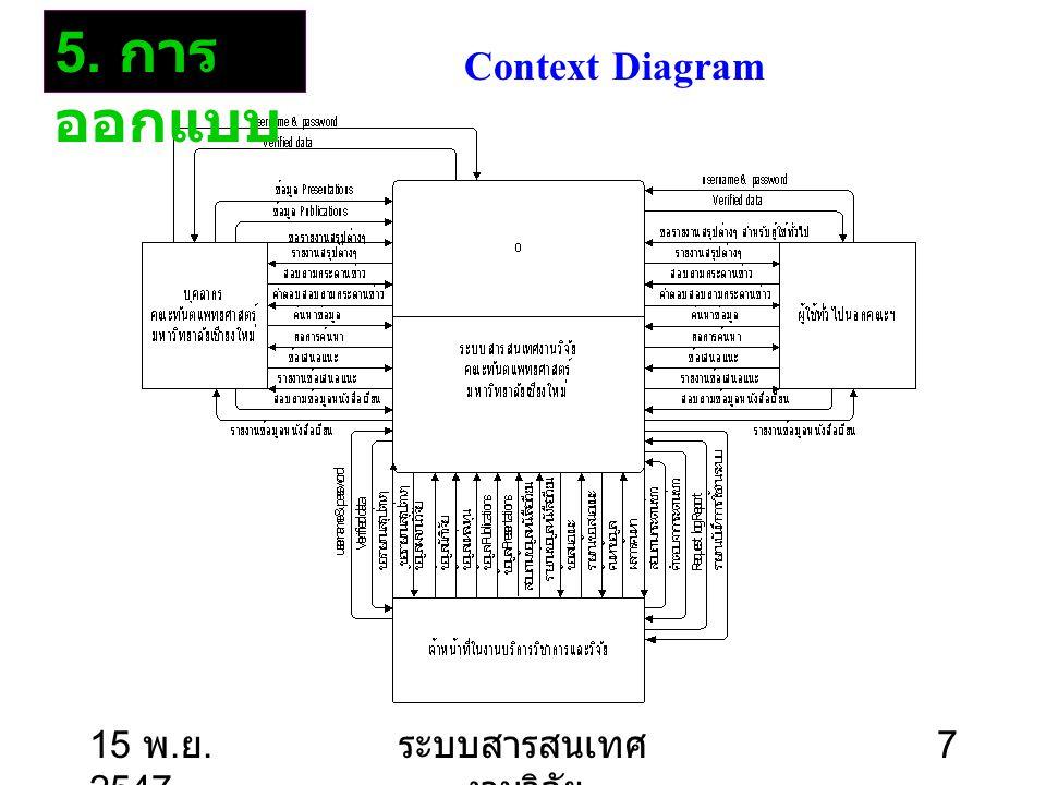 15 พ. ย. 2547 ระบบสารสนเทศ งานวิจัย 8 DFD : Level-0 5. การ ออกแบบ