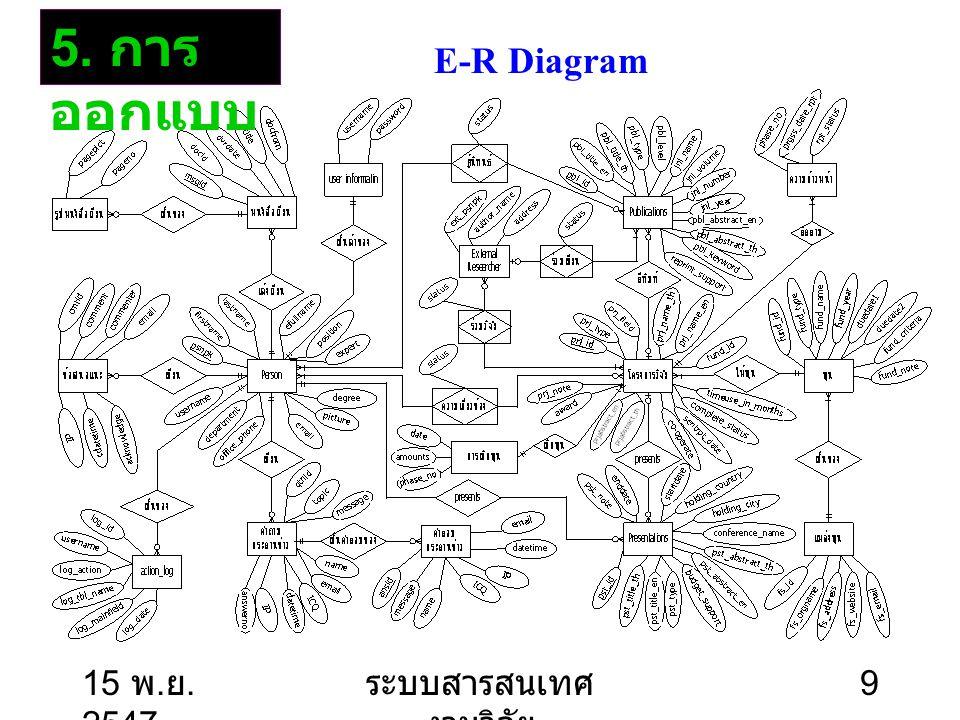 15 พ. ย. 2547 ระบบสารสนเทศ งานวิจัย 10 ระบบฐานข้อมูลและ เครือข่ายที่มีอยู่เดิม