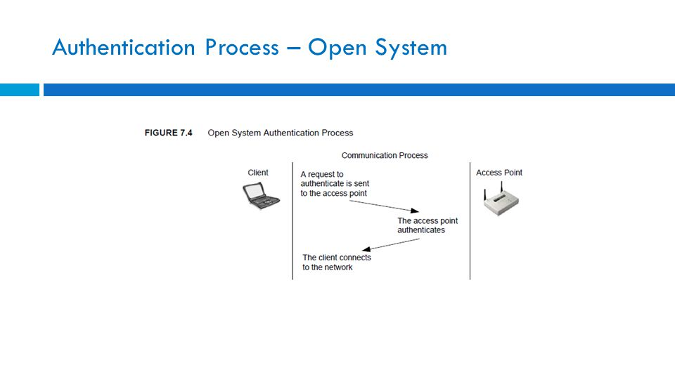 Authentication Process – Open System