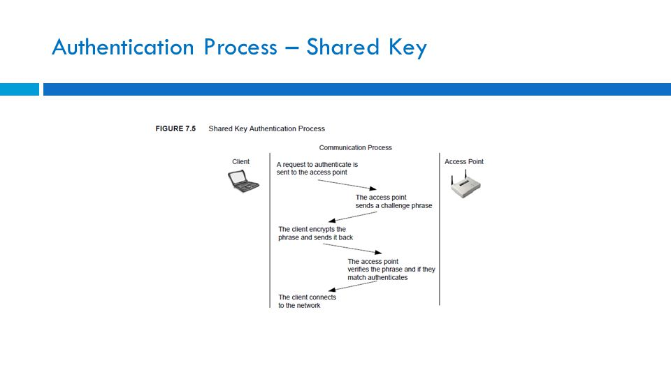 Authentication Process – Shared Key