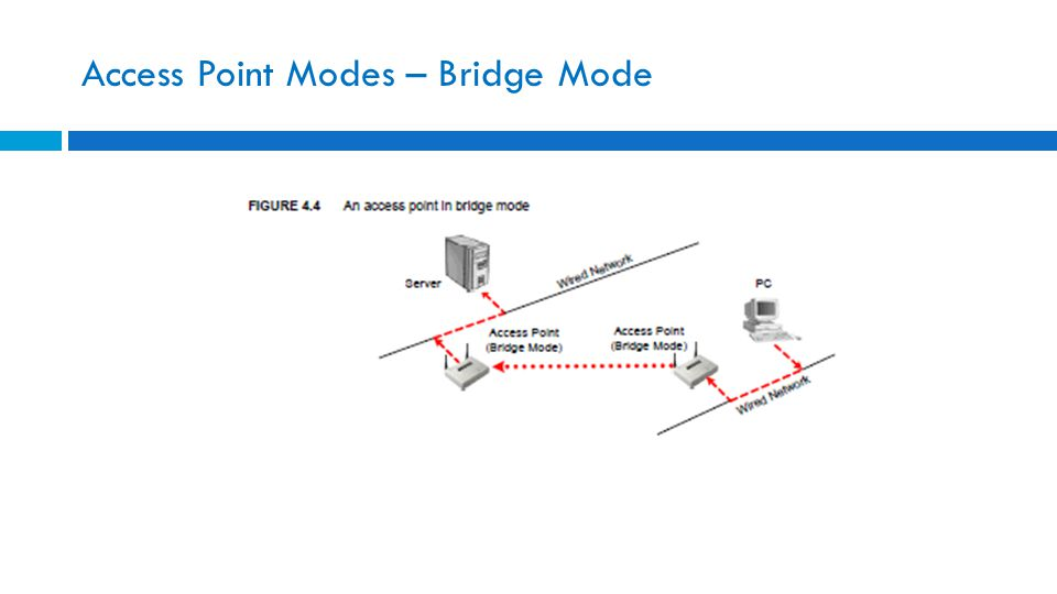 Access Point Modes – Bridge Mode