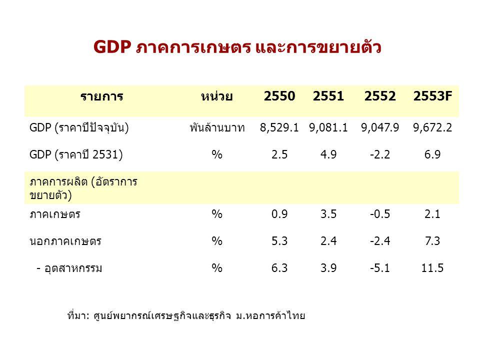 รายการหน่วย2550255125522553F GDP (ราคาปีปัจจุบัน)พันล้านบาท8,529.19,081.19,047.99,672.2 GDP (ราคาปี 2531)%2.54.9-2.26.9 ภาคการผลิต (อัตราการ ขยายตัว) ภาคเกษตร%0.93.5-0.52.1 นอกภาคเกษตร%5.32.4-2.47.3 - อุตสาหกรรม%6.33.9-5.111.5 ที่มา: ศูนย์พยากรณ์เศรษฐกิจและธุรกิจ ม.หอการค้าไทย GDP ภาคการเกษตร และการขยายตัว