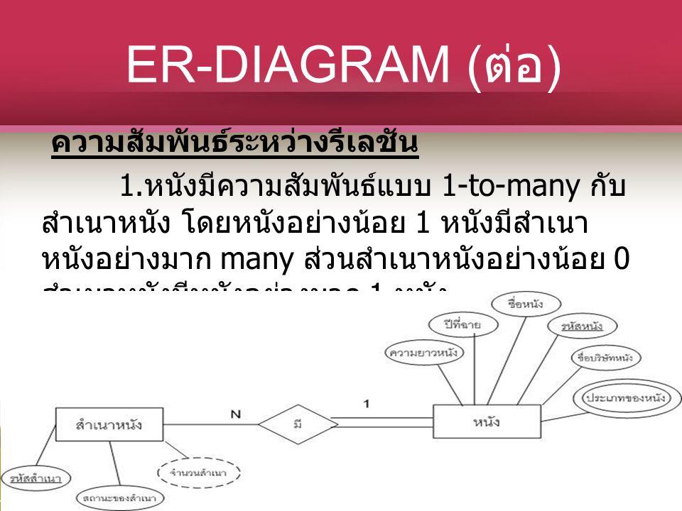ER-DIAGRAM ( ต่อ ) ความสัมพันธ์ระหว่างรีเลชัน 1. หนังมีความสัมพันธ์แบบ 1-to-many กับ สำเนาหนัง โดยหนังอย่างน้อย 1 หนังมีสำเนา หนังอย่างมาก many ส่วนสำ