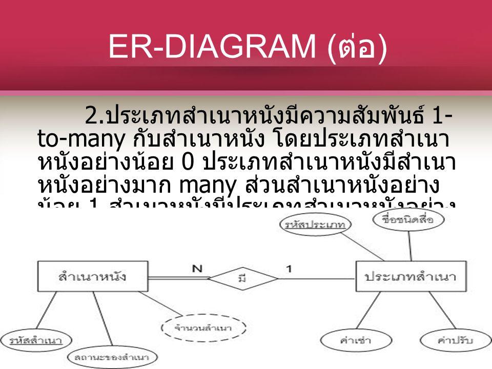 ER-DIAGRAM ( ต่อ ) 2. ประเภทสำเนาหนังมีความสัมพันธ์ 1- to-many กับสำเนาหนัง โดยประเภทสำเนา หนังอย่างน้อย 0 ประเภทสำเนาหนังมีสำเนา หนังอย่างมาก many ส่
