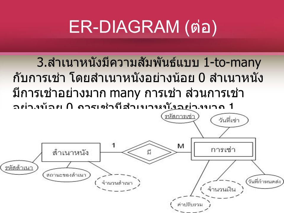 ER-DIAGRAM ( ต่อ ) 3. สำเนาหนังมีความสัมพันธ์แบบ 1-to-many กับการเช่า โดยสำเนาหนังอย่างน้อย 0 สำเนาหนัง มีการเช่าอย่างมาก many การเช่า ส่วนการเช่า อย่