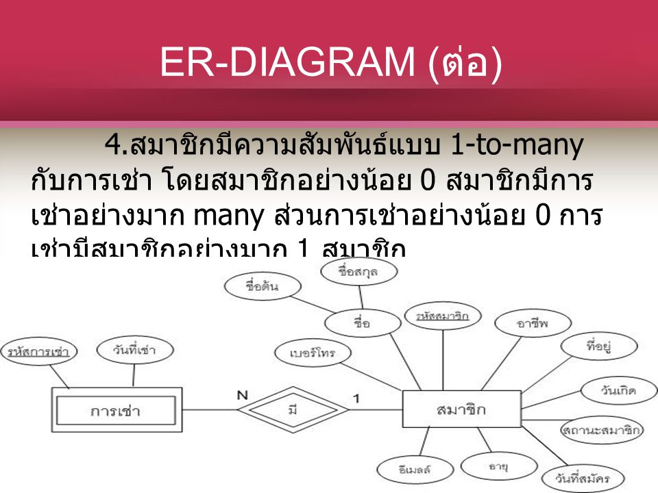 ER-DIAGRAM ( ต่อ ) 4. สมาชิกมีความสัมพันธ์แบบ 1-to-many กับการเช่า โดยสมาชิกอย่างน้อย 0 สมาชิกมีการ เช่าอย่างมาก many ส่วนการเช่าอย่างน้อย 0 การ เช่าม