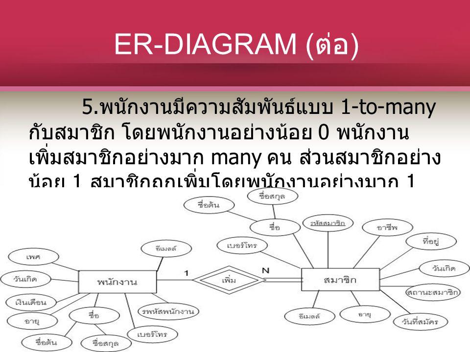 ER-DIAGRAM ( ต่อ ) 5. พนักงานมีความสัมพันธ์แบบ 1-to-many กับสมาชิก โดยพนักงานอย่างน้อย 0 พนักงาน เพิ่มสมาชิกอย่างมาก many คน ส่วนสมาชิกอย่าง น้อย 1 สม