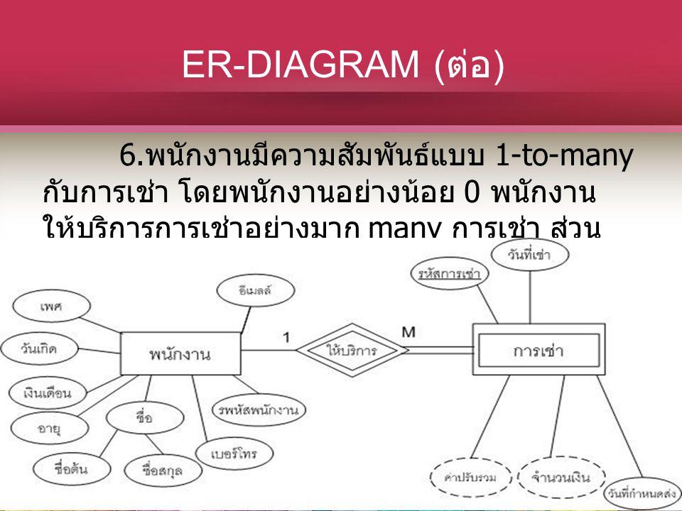 ER-DIAGRAM ( ต่อ ) 6. พนักงานมีความสัมพันธ์แบบ 1-to-many กับการเช่า โดยพนักงานอย่างน้อย 0 พนักงาน ให้บริการการเช่าอย่างมาก many การเช่า ส่วน การเช่าอย