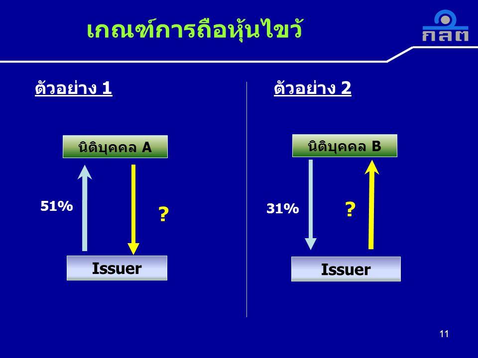 นิติบุคคล B นิติบุคคล A Issuer 51% 31% ตัวอย่าง 1ตัวอย่าง 2 เกณฑ์การถือหุ้นไขว้ 11 ? ?