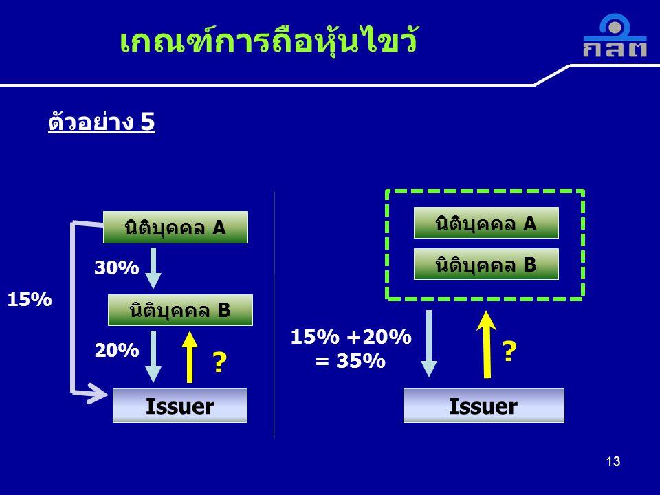 นิติบุคคล A นิติบุคคล B Issuer 30% 20% 15% .