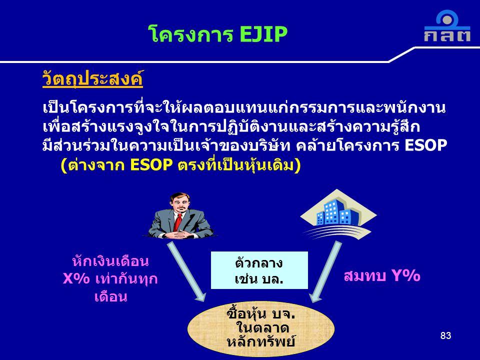 วัตถุประสงค์ เป็นโครงการที่จะให้ผลตอบแทนแก่กรรมการและพนักงาน เพื่อสร้างแรงจูงใจในการปฏิบัติงานและสร้างความรู้สึก มีส่วนร่วมในความเป็นเจ้าของบริษัท คล้ายโครงการ ESOP (ต่างจาก ESOP ตรงที่เป็นหุ้นเดิม) โครงการ EJIP 83 ซื้อหุ้น บจ.