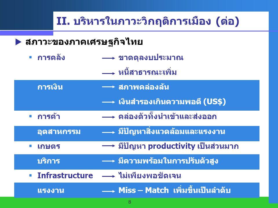 8  สภาวะของภาคเศรษฐกิจไทย  การคลัง ขาดดุลงบประมาณ หนี้สาธารณะเพิ่ม  การเงินสภาพคล่องล้น เงินสำรองเกินความพอดี (US$)  การค้าคล่องตัวทั้งนำเข้าและส่