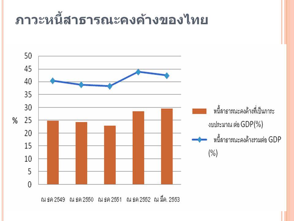 ภาวะหนี้สาธารณะคงค้างของไทย