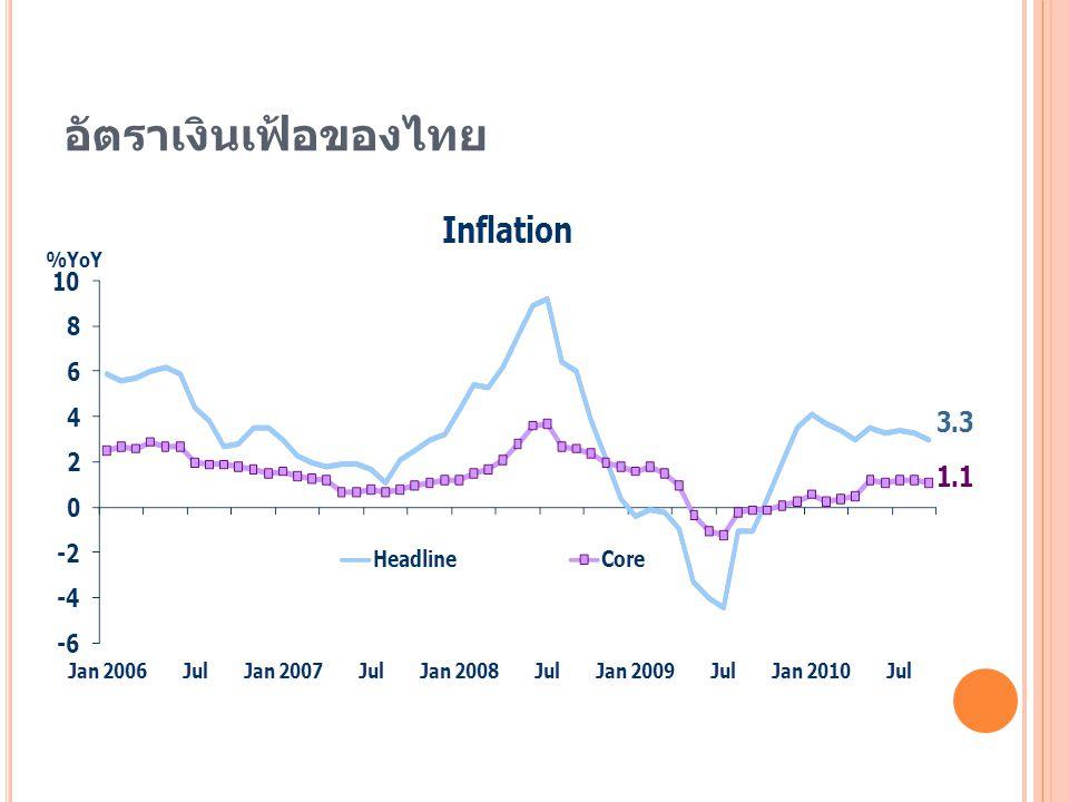 อัตราเงินเฟ้อของไทย