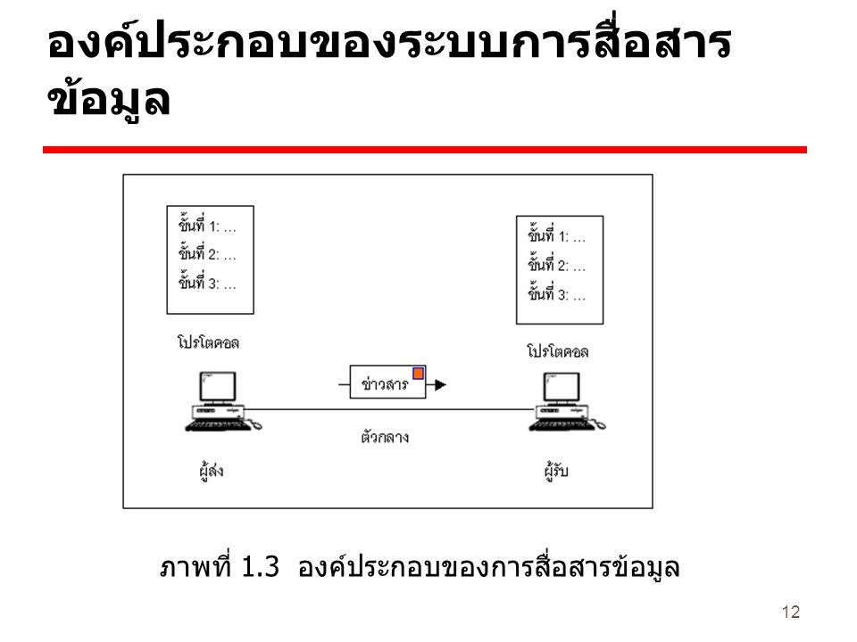 12 องค์ประกอบของระบบการสื่อสาร ข้อมูล ภาพที่ 1.3 องค์ประกอบของการสื่อสารข้อมูล