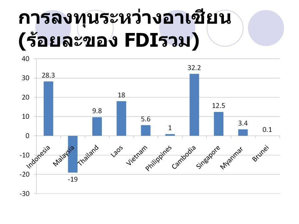 การลงทุนระหว่างอาเซียน ( ร้อยละของ FDI รวม )