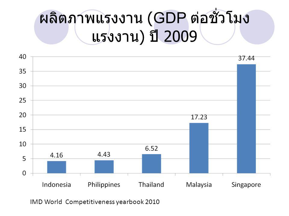 ผลิตภาพแรงงาน (GDP ต่อชั่วโมง แรงงาน ) ปี 2009 IMD World Competitiveness yearbook 2010