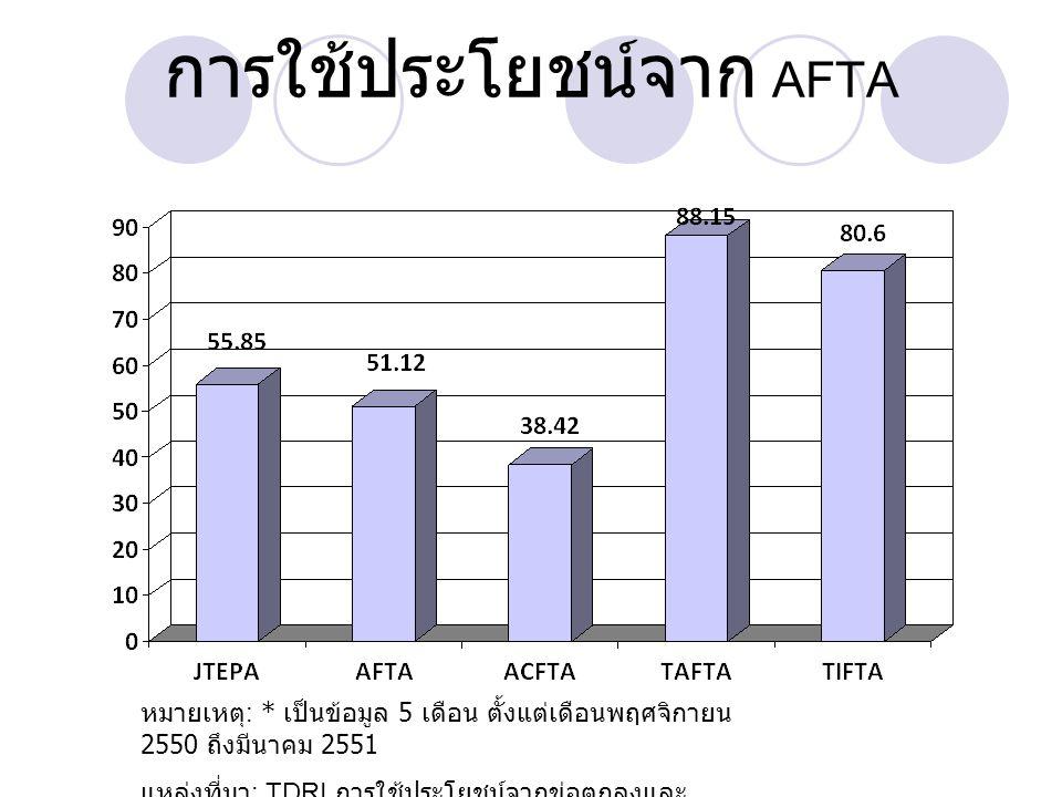 ผลิตภาพแรงงานในภาค บริการของไทย Source: NESDB