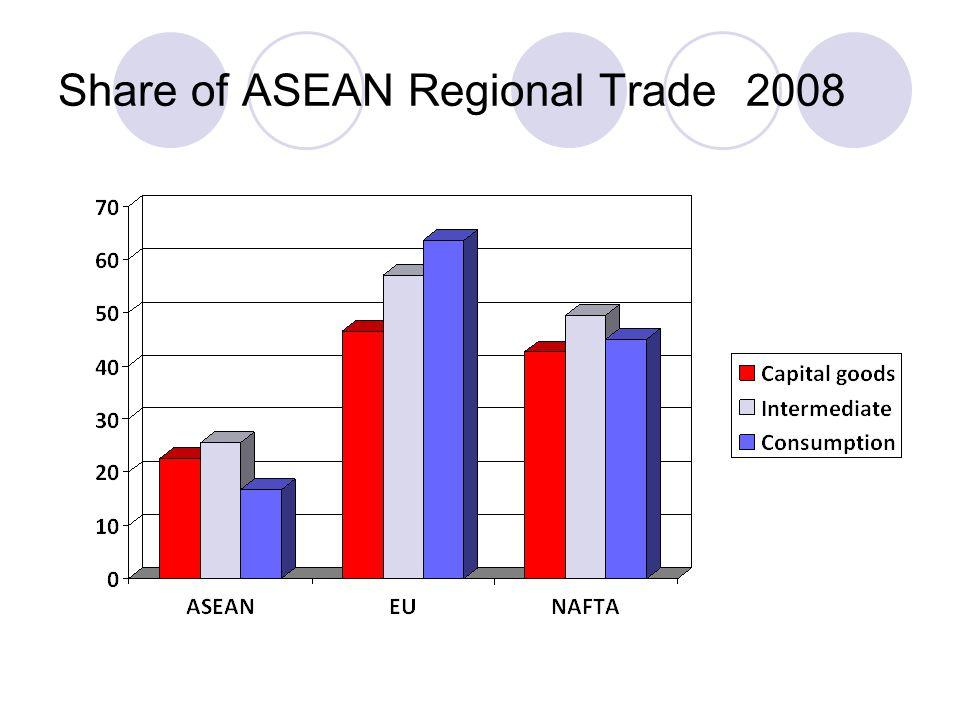 Share of ASEAN Regional Trade 2008