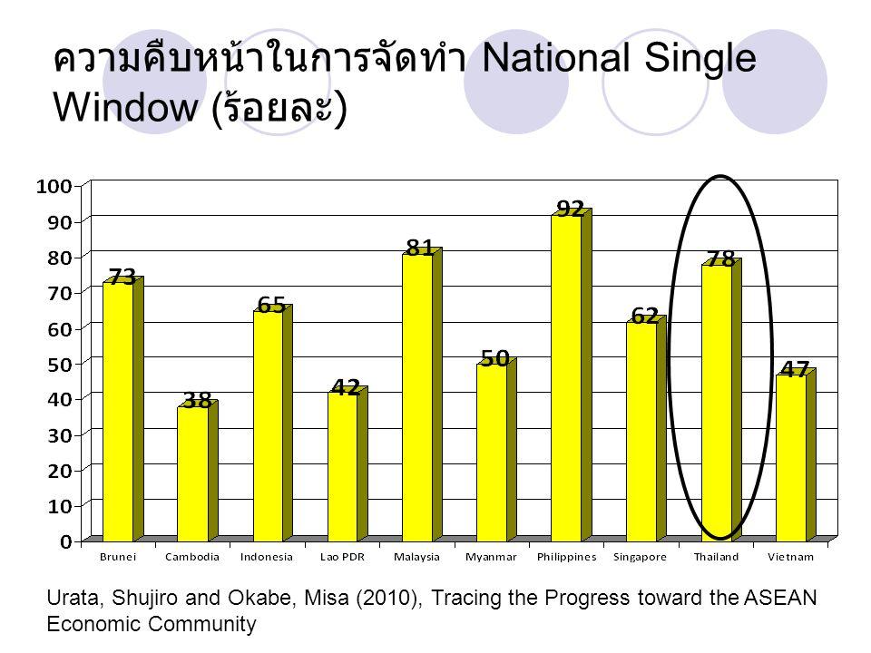 ความคืบหน้าในการจัดทำ National Single Window ( ร้อยละ ) Urata, Shujiro and Okabe, Misa (2010), Tracing the Progress toward the ASEAN Economic Communit