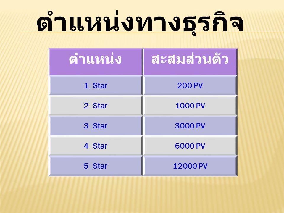 ตำแหน่งทางธุรกิจ ตำแหน่งสะสมส่วนตัว 1 Star200 PV 3 Star3000 PV 4 Star6000 PV 5 Star12000 PV 2 Star1000 PV