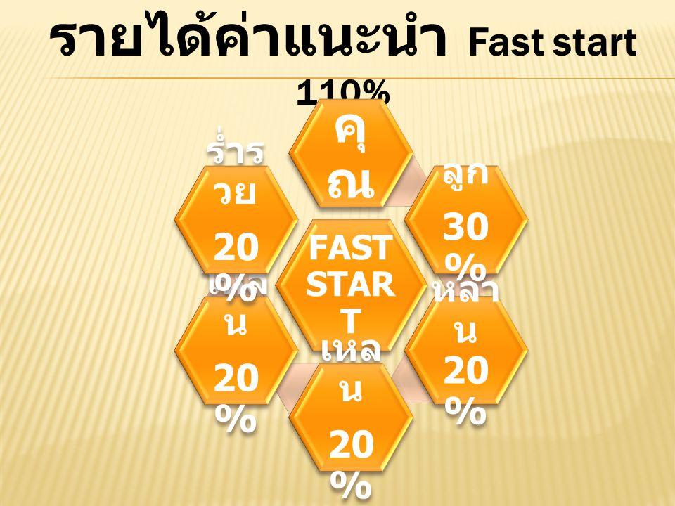 รายได้ค่าแนะนำ Fast start 110% FAST STAR T คุ ณ ลูก 30 % หลา น 20 % เหล น 20 % โหล น 20 % ร่ำร วย 20 %