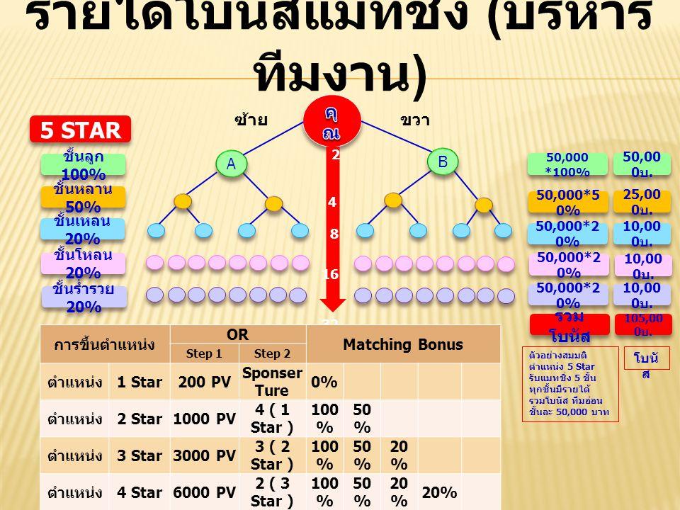 รายได้โบนัสแมทชิ่ง ( บริหาร ทีมงาน ) A A ซ้ายขวา 2 4 8 16 32 B B 5 STAR ชั้นลูก 100% ชั้นหลาน 50% ชั้นเหลน 20% ชั้นโหลน 20% ชั้นร่ำรวย 20% 50,000 *100% 50,000*5 0% 50,000*2 0% 50,00 0 บ.