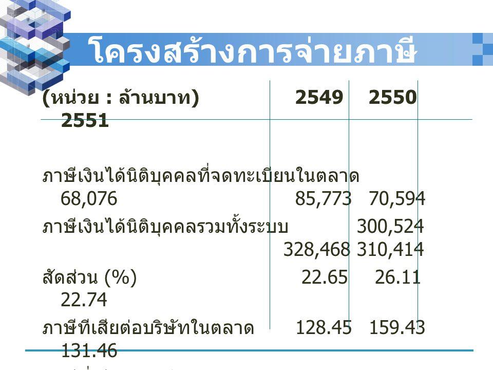 โครงสร้างการจ่ายภาษี ( หน่วย : ล้านบาท ) 2549 2550 2551 ภาษีเงินได้นิติบุคคลที่จดทะเบียนในตลาด 68,076 85,773 70,594 ภาษีเงินได้นิติบุคคลรวมทั้งระบบ 30
