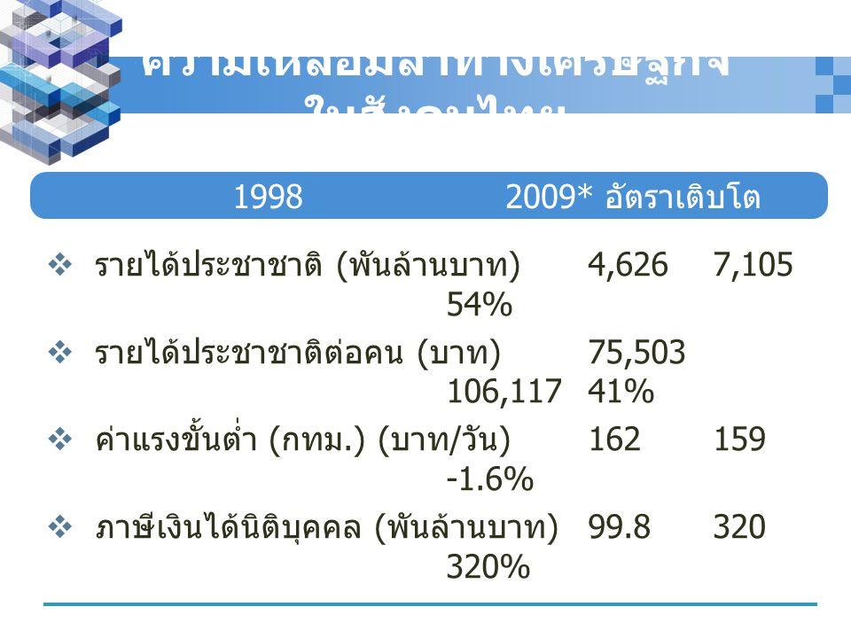 ความเหลื่อมล้ำทางเศรษฐกิจ ในสังคมไทย  รายได้ประชาชาติ ( พันล้านบาท )4,6267,105 54%  รายได้ประชาชาติต่อคน ( บาท )75,503 106,11741%  ค่าแรงขั้นต่ำ (