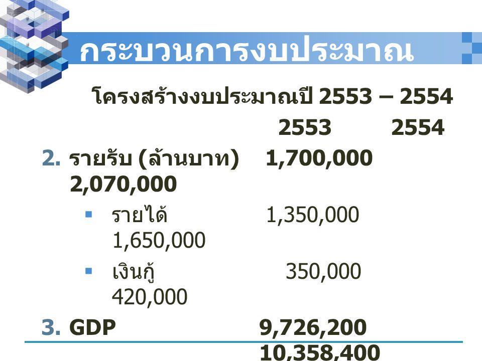 กระบวนการงบประมาณ โครงสร้างงบประมาณปี 2553 – 2554 2553 2554  รายรับ ( ล้านบาท ) 1,700,000 2,070,000  รายได้ 1,350,000 1,650,000  เงินกู้ 350,000 4