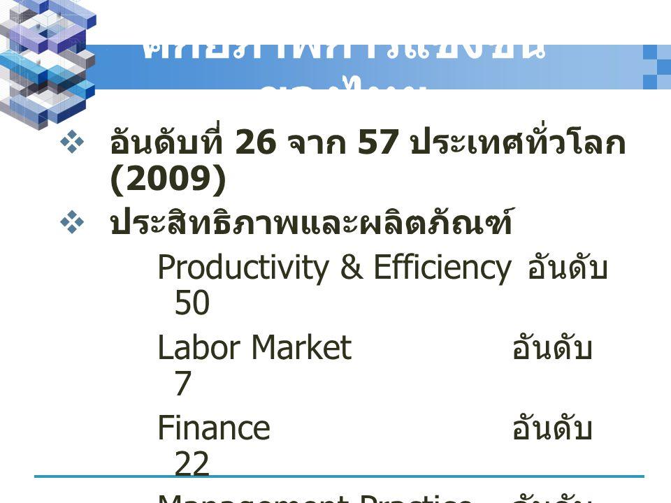 ศักยภาพการแข่งขัน ของไทย  อันดับที่ 26 จาก 57 ประเทศทั่วโลก (2009)  ประสิทธิภาพและผลิตภัณฑ์ Productivity & Efficiency อันดับ 50 Labor Market อันดับ