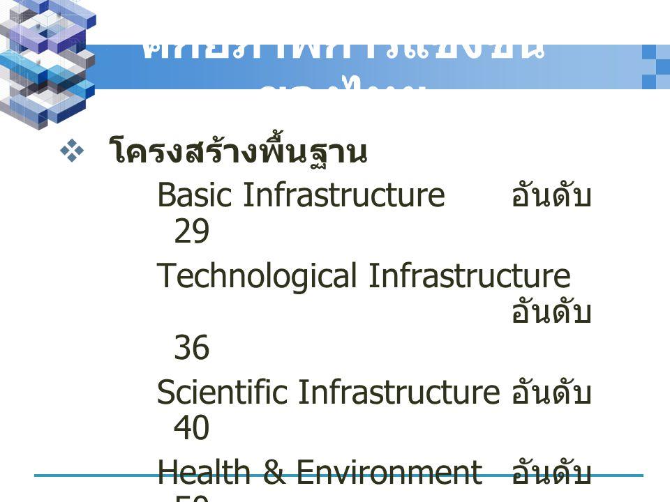 ศักยภาพการแข่งขัน ของไทย  โครงสร้างพื้นฐาน Basic Infrastructure อันดับ 29 Technological Infrastructure อันดับ 36 Scientific Infrastructure อันดับ 40
