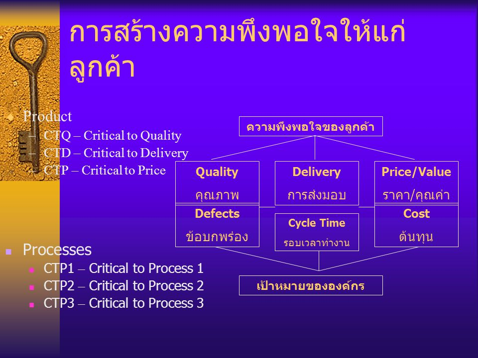 การสร้างความพึงพอใจให้แก่ ลูกค้า  Product –CTQ – Critical to Quality –CTD – Critical to Delivery –CTP – Critical to Price Processes CTP1 – Critical t