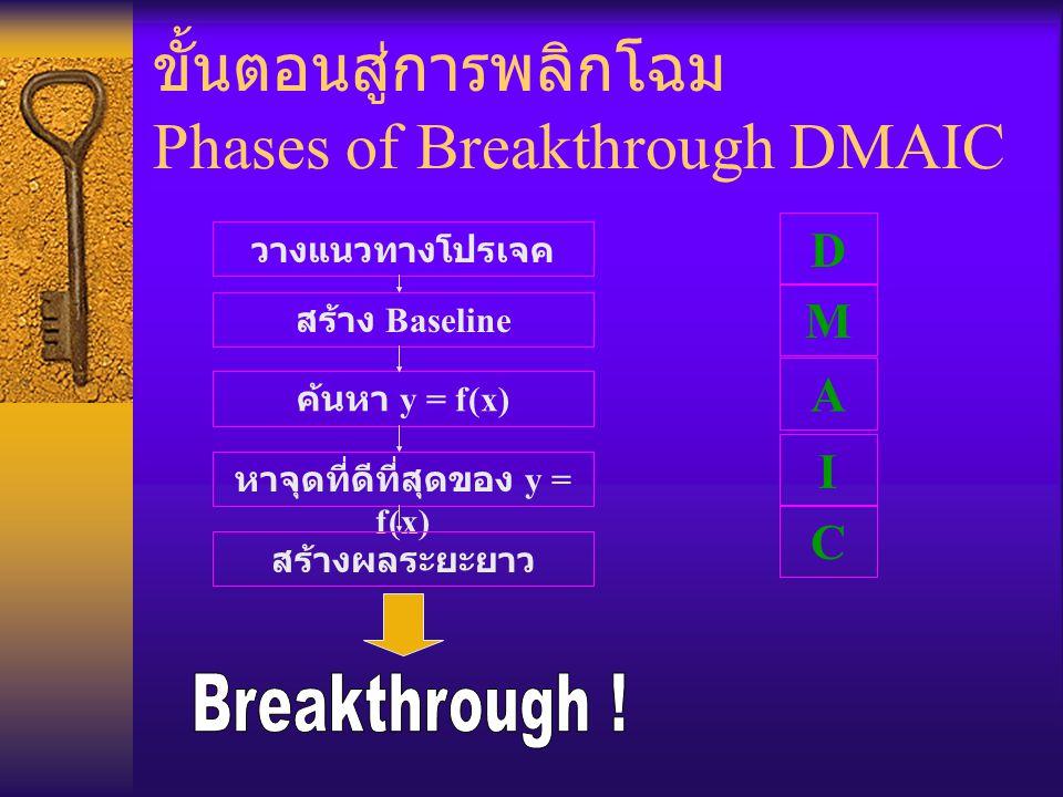 ขั้นตอนสู่การพลิกโฉม Phases of Breakthrough DMAIC วางแนวทางโปรเจค สร้าง Baseline ค้นหา y = f(x) หาจุดที่ดีที่สุดของ y = f(x) สร้างผลระยะยาว A I C D M