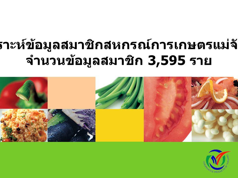 LOGO การวิเคราะห์ข้อมูลสมาชิกสหกรณ์การเกษตรแม่จัน จำกัด จำนวนข้อมูลสมาชิก 3,595 ราย