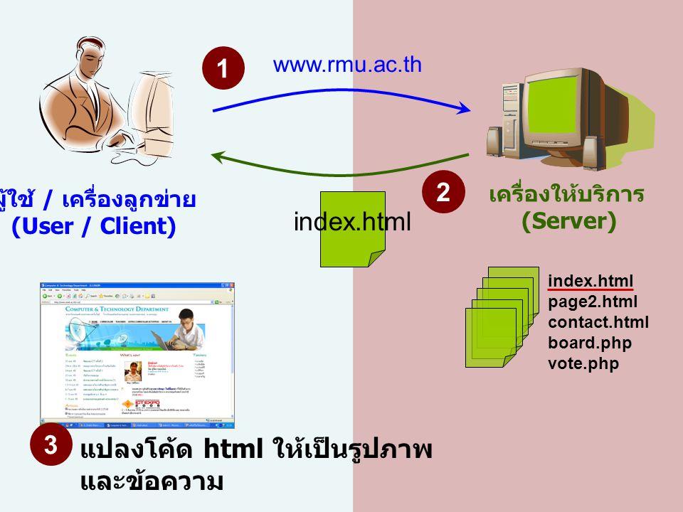เครื่องให้บริการ (Server) ผู้ใช้ / เครื่องลูกข่าย (User / Client) index.html page2.html contact.html board.php vote.php www.rmu.ac.th 1 index.html 2 3