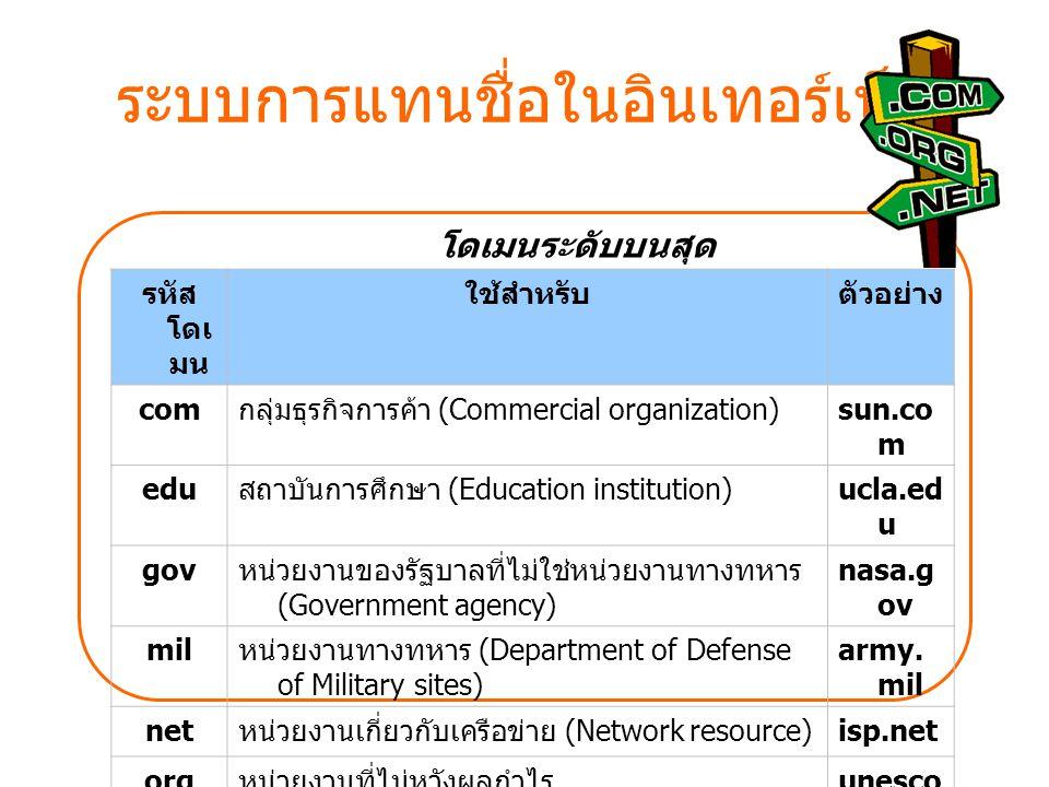 ระบบการแทนชื่อในอินเทอร์เน็ต รหัส โดเ มน ใช้สำหรับตัวอย่าง com กลุ่มธุรกิจการค้า (Commercial organization) sun.co m edu สถาบันการศึกษา (Education inst