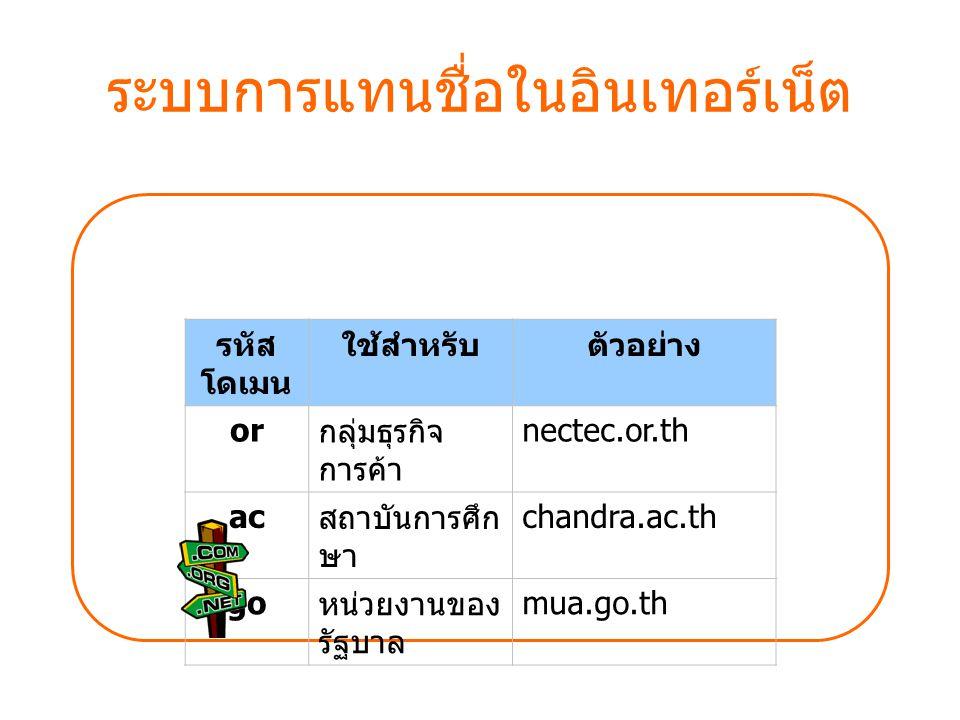 ระบบการแทนชื่อในอินเทอร์เน็ต รหัส โดเมน ใช้สำหรับตัวอย่าง or กลุ่มธุรกิจ การค้า nectec.or.th ac สถาบันการศึก ษา chandra.ac.th go หน่วยงานของ รัฐบาล mu