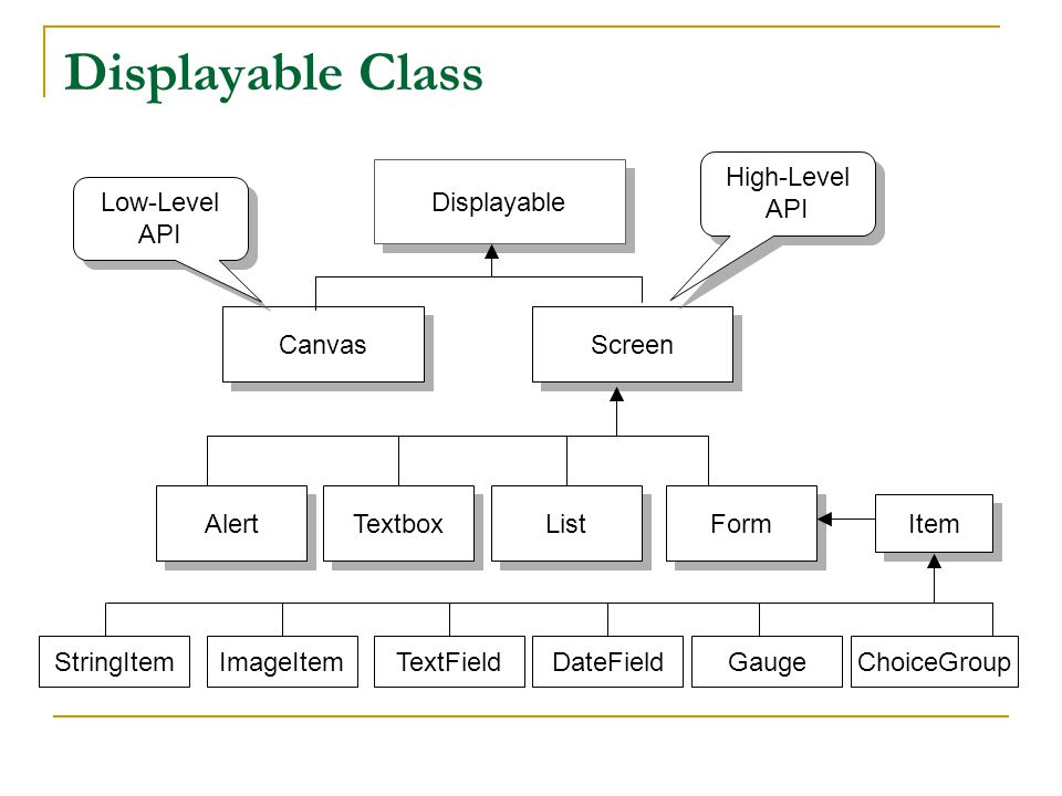 Displayable Class Displayable Canvas Screen Alert Form List Textbox Low-Level API High-Level API Item StringItemImageItemTextFieldDateFieldGaugeChoiceGroup