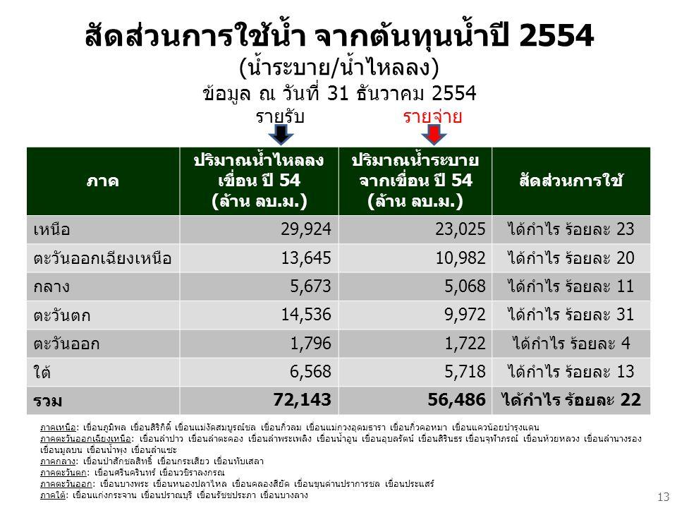 สัดส่วนการใช้น้ำ จากต้นทุนน้ำปี 2554 (น้ำระบาย/น้ำไหลลง) ข้อมูล ณ วันที่ 31 ธันวาคม 2554 รายรับรายจ่าย ภาคเหนือ: เขื่อนภูมิพล เขื่อนสิริกิติ์ เขื่อนแม่งัดสมบูรณ์ชล เขื่อนกิ่วลม เขื่อนแม่กวงอุดมธารา เขื่อนกิ่วคอหมา เขื่อนแควน้อยบำรุงแดน ภาคตะวันออกเฉียงเหนือ: เขื่อนลำปาว เขื่อนลำตะคอง เขื่อนลำพระเพลิง เขื่อนน้ำอูน เขื่อนอุบลรัตน์ เขื่อนสิรินธร เขื่อนจุฬาภรณ์ เขื่อนห้วยหลวง เขื่อนลำนางรอง เขื่อนมูลบน เขื่อนน้ำพุง เขื่อนลำแซะ ภาคกลาง: เขื่อนป่าสักชลสิทธิ์ เขื่อนกระเสียว เขื่อนทับเสลา ภาคตะวันตก: เขื่อนศรีนครินทร์ เขื่อนวชิราลงกรณ ภาคตะวันออก: เขื่อนบางพระ เขื่อนหนองปลาไหล เขื่อนคลองสียัด เขื่อนขุนด่านปราการชล เขื่อนประแสร์ ภาคใต้: เขื่อนแก่งกระจาน เขื่อนปราณบุรี เขื่อนรัชชประภา เขื่อนบางลาง ภาค ปริมาณน้ำไหลลง เขื่อน ปี 54 (ล้าน ลบ.ม.) ปริมาณน้ำระบาย จากเขื่อน ปี 54 (ล้าน ลบ.ม.) สัดส่วนการใช้ เหนือ 29,924 23,025ได้กำไร ร้อยละ 23 ตะวันออกเฉียงเหนือ 13,645 10,982ได้กำไร ร้อยละ 20 กลาง 5,673 5,068ได้กำไร ร้อยละ 11 ตะวันตก 14,536 9,972ได้กำไร ร้อยละ 31 ตะวันออก 1,796 1,722ได้กำไร ร้อยละ 4 ใต้ 6,568 5,718ได้กำไร ร้อยละ 13 รวม 72,143 56,486ได้กำไร ร้อยละ 22 13