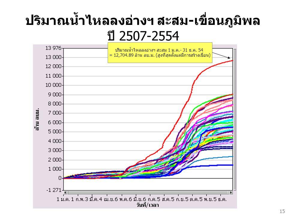 ปริมาณน้ำไหลลงอ่างฯ สะสม-เขื่อนภูมิพล ปี 2507-2554 15 ปริมาณน้ำไหลลงอ่างฯ สะสม 1 ม.ค.- 31 ธ.ค.