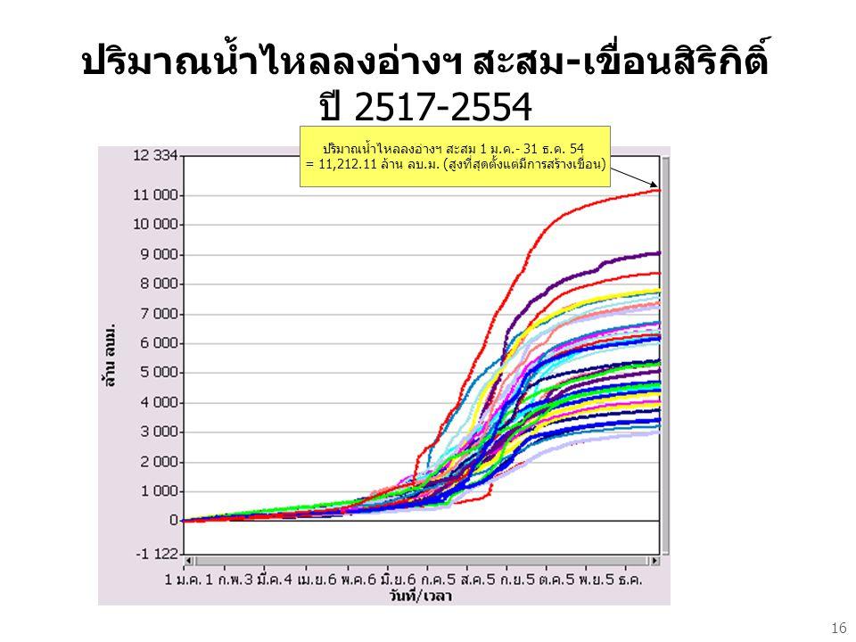 ปริมาณน้ำไหลลงอ่างฯ สะสม-เขื่อนสิริกิติ์ ปี 2517-2554 16 ปริมาณน้ำไหลลงอ่างฯ สะสม 1 ม.ค.- 31 ธ.ค.